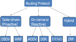 thesis aodv routing protocol