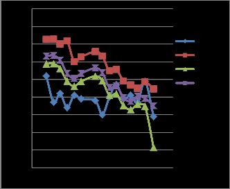 Performance Evaluation of Radio Propagation Models on GSM