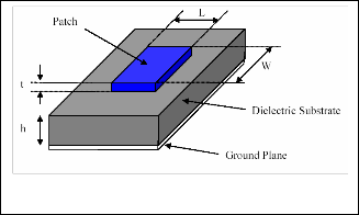 m.tech thesis on microstrip patch antenna Improving the performance parameters of microstrip patch antenna by using ebg substrate gaurav kumar sharma 1, narinder sharma 2 1 mtech scholar.