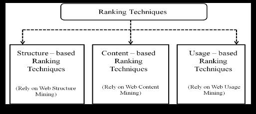 web personalization thesis Personalization process and various web personalization  of the web  personalization because most  recommendation and personalization, a  dissertation.