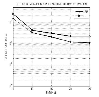 comparison and analysis of channel estimation Comparison and analysis of channel estimation algorithms in ofdm systems - download as pdf file (pdf), text file (txt) or read online.