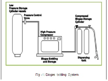 Planning and Design for Commercialization of Biogas Bottling Plant