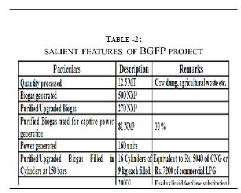 Planning and Design for Commercialization of Biogas Bottling Plant
