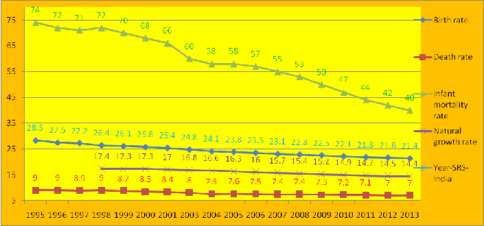 trends of population growth in india