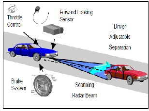 Radar Based Vehicle Collision Avoidance System Used In