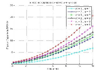 Rayleigh Fading Channel Estimation Of Mimo System With