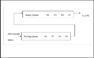 Research papers on cpu scheduling algorithms