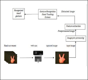 Hand Gesture Recognition with a Depth-Sensing Camera