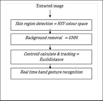 Real Time Gesture Recognition Using Gaussian Mixture Model