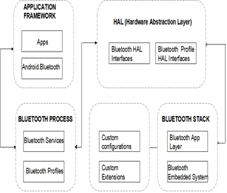Real Time Multiple Cross Platform Communication through Bluetooth