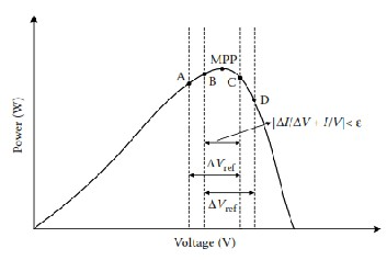 SIMULINK-Model-of-PV-array-with-MPPT-using-Cuk-converter doc