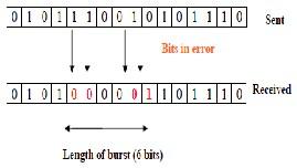 Burst error-correcting code