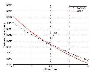 Selecting Of Slotted Afpm Motors With High Torque Density