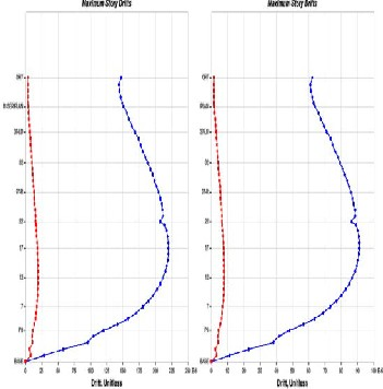 Shear Wall Analysis and Design Optimization In Case of High