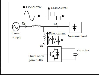 power quality using active filters research papers Reduction in harmonic distortion of the system using the aim of this paper is to review an active power filter that reduction in harmonic distortion.