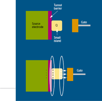 single electron transistor thesis Recommended citation pham, thach, fabrication of single nanowire device using electron beam lithography (2014) theses and dissertations 2258.