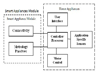 Smart home automated control system using android application and the two previous modules can be connected either to micro controller or arduino a specific android application has been designed such that diffrenet home ccuart Choice Image