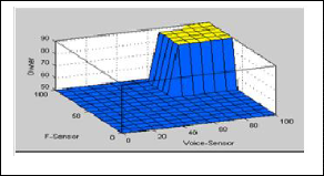 ph d thesis fuzzy logic Fuzzy logic projects offers best projects with comprehensive ideas for students and its broad area to making best possible matlab phd thesis writing service.