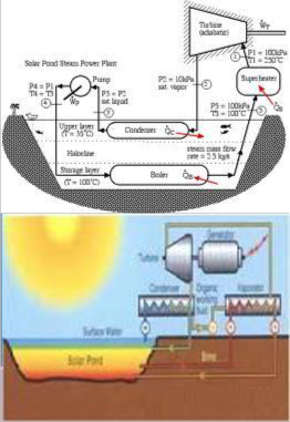 Solar Thermal Electricity Generating System