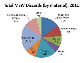 2011 assessment of plastic waste generation Estimates the current and projected residential waste generation rates (lbs/cap/ day)  waste projection for dcdpw facilities paper 295% plastics 149%   assessments of the technologies are based on technical, financial, and  regulatory.