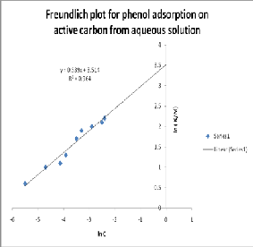 Some studies on removal of phenol from waste water using low