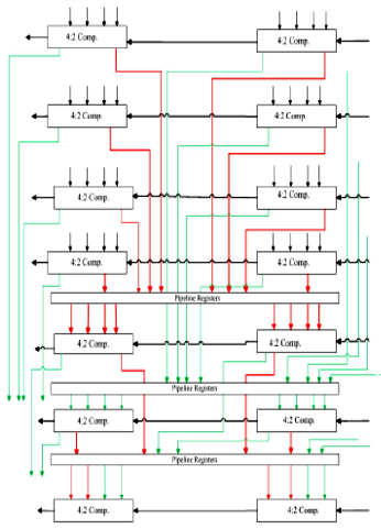 speed power and area efficent vlsi architectures of