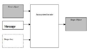 Steganography & tools used for Steganography