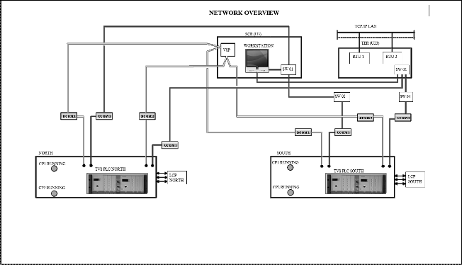 supervisory control for metro station using plc scada