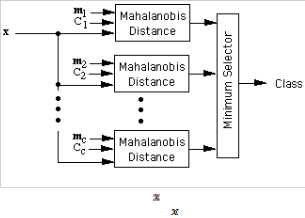 Support Vector Machine Classification using Mahalanobis