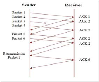 performance analysis of tcp variants Random early discard (red-aqm) performance analysis in terms of tcp variants and network parameters: the discrepancy in red performance for different tcp variants.
