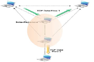 performance analysis of tcp variants