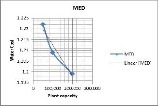 desalination essay
