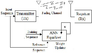 Research paper on nonlinear equalizer