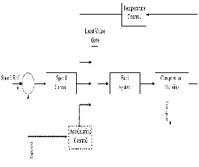 The Modeling and Simulation of a Microturbine Generation System