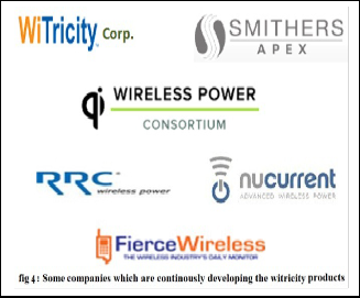 The Witricity: Revolution in Power Transmission Technology