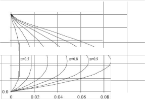 fluid flow in a duct of In the present work, a steady-state flow in a duct is considered under the  condition that the turbulent diffusion is governed by a fractional power.