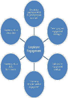 impact of od interventions on employee engagement management essay In this 3 hour course, you will learn about the key phases that lead to success and the interventions that have the greatest impact on building and maintaining engagement.