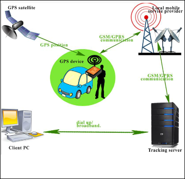 Car Tracking Device >> Tracking System using GPS and GSM: Practical Approach