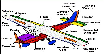 867850f136d 2.1 Airplane parts and function