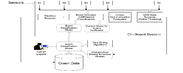 Ubiquitous data mining for road safety ubiquitous data mining and context awareness for road safety4 ccuart Choice Image