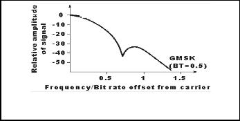 single sideband and frequency modulation effects on radio essay Vestigal sideband modulation is a variant of amplitude modulation (not shown above) in which the upper sideband is kept and a fraction of the lower sideband is kept, or vice-versa in an analog tv signal, the audio portion is frequency modulated.