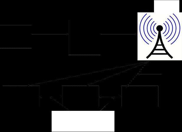 Vehicular Network Properties Structure Challenges