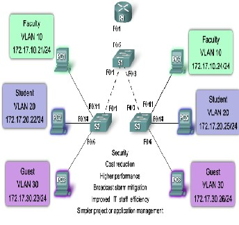 Virtualization of Campus LAN and analyzing traffic issues of