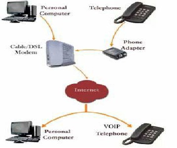 Voice Over Ip Mobile Telephony Using Wifi