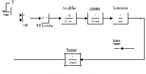 thesis on voltage stability The continuous increase in the demand of active and reactive power in the power system network has limits as scope for network expansion many a times poses serious.