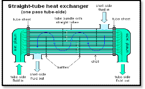 thesis report on waste heat recovery project