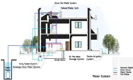 Water Management In Existing Residential Building In Egypt