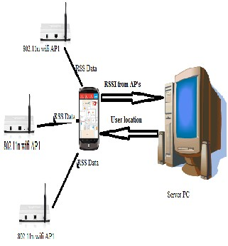 Wi-Fi Indoor Positioning System Based on RSSI Measurements