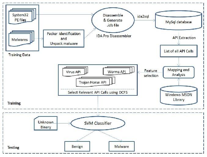 Windows API based Malware Detection and Framework Analysis