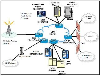 wireless technologies essay